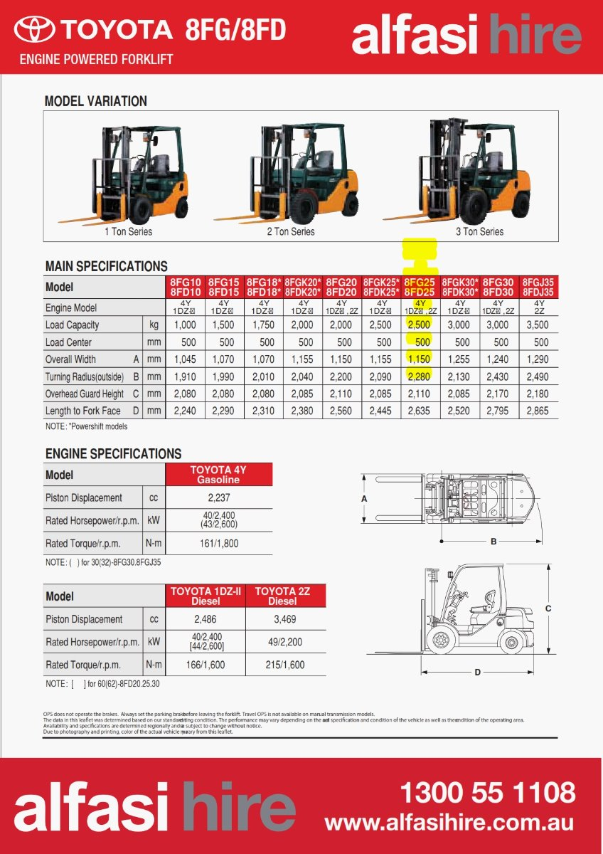 2.5T 6M MAST GAS FORK Specifications