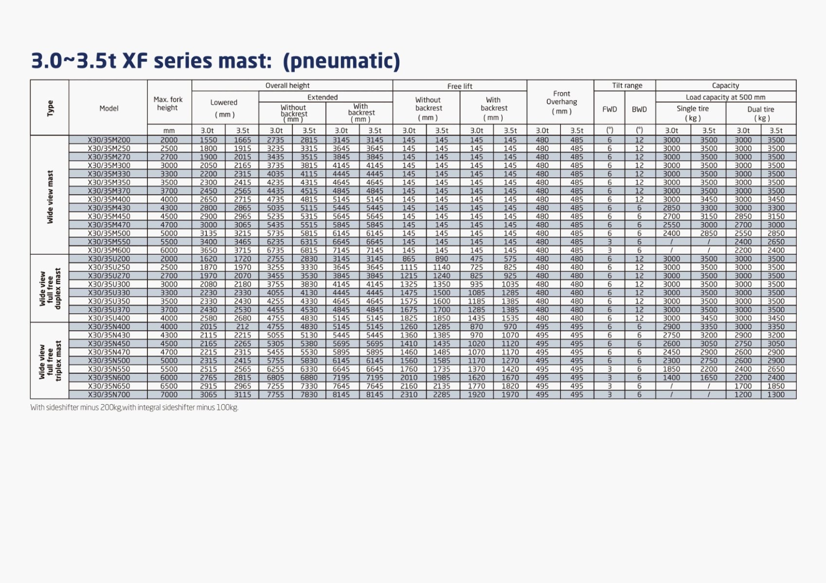 3.5T GAS FORK CONTAINER MAST SPECIFICATIONS